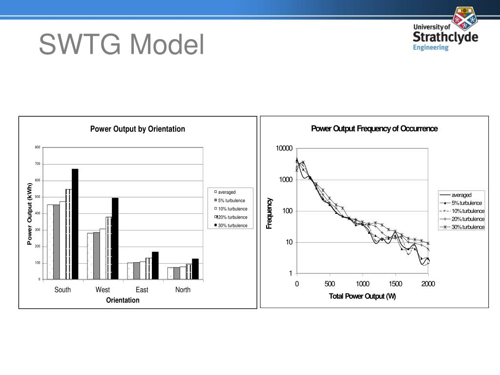 SWTG Model