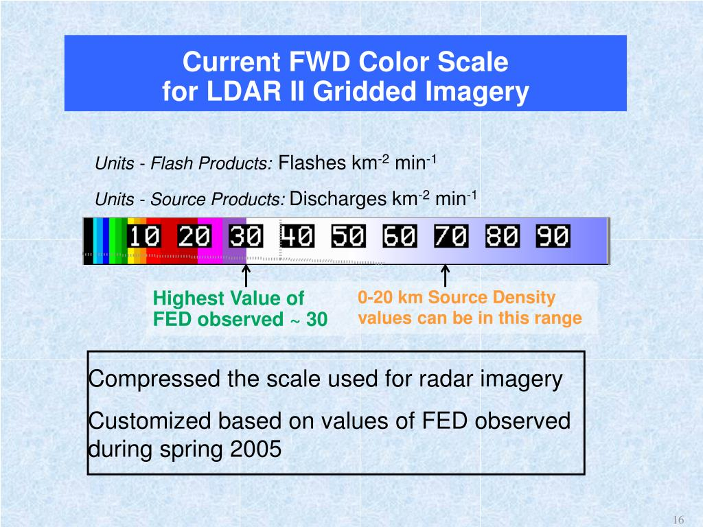 Current FWD Color Scale