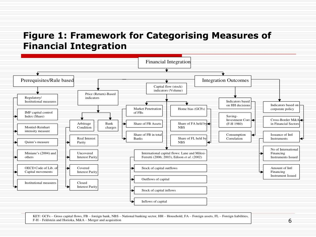 Figure 1: Framework for Categorising Measures of Financial Integration