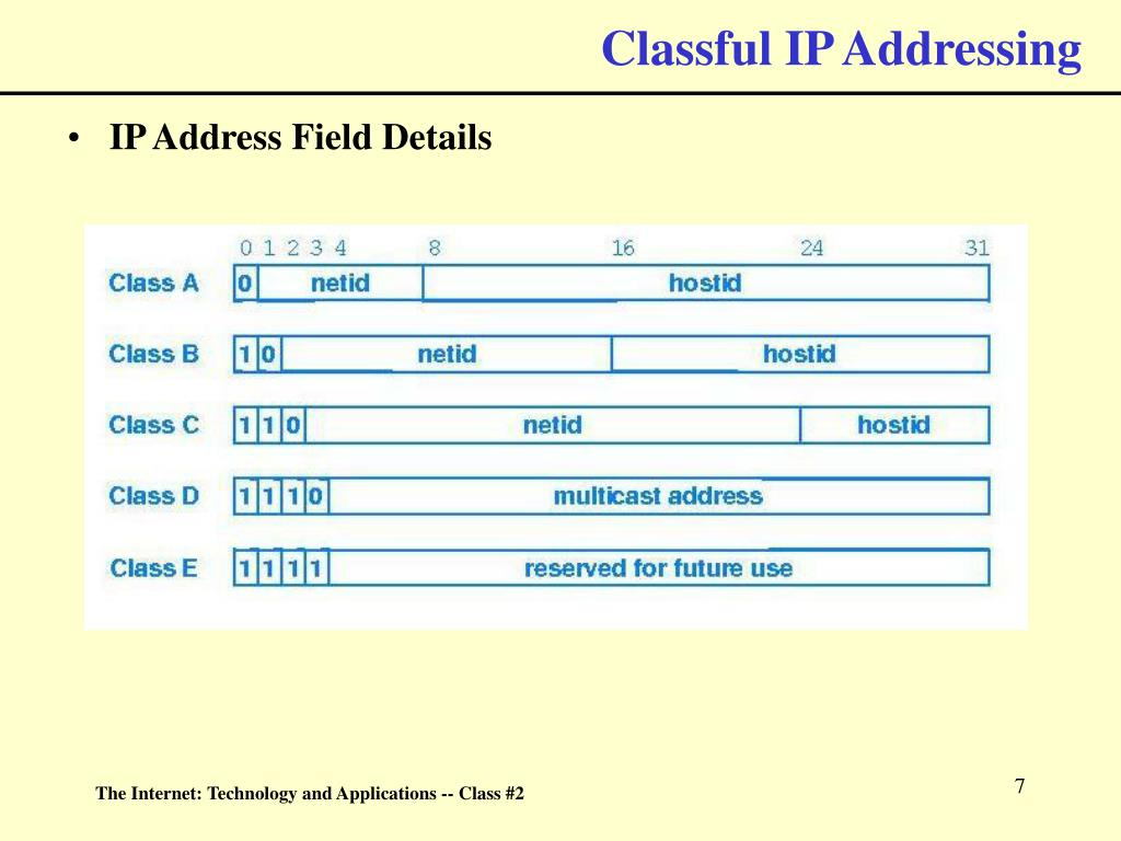 Classful IP Addressing