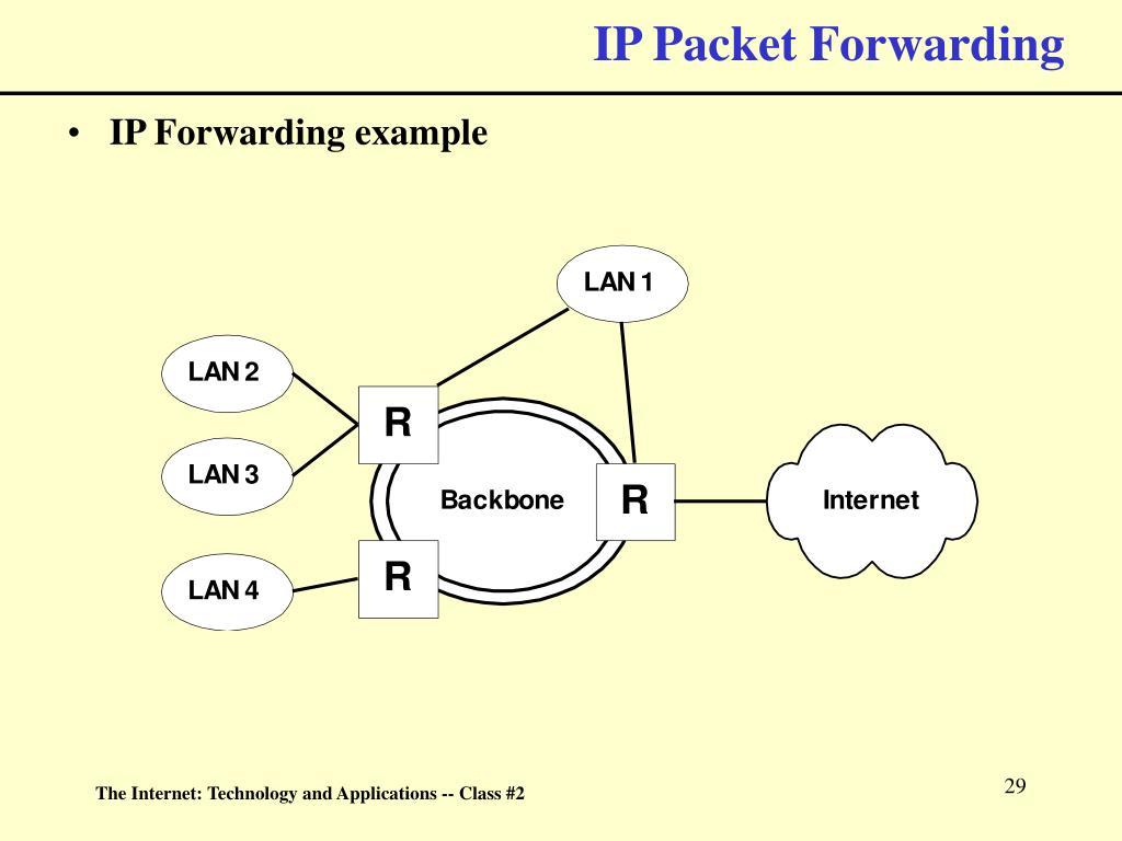 IP Packet Forwarding