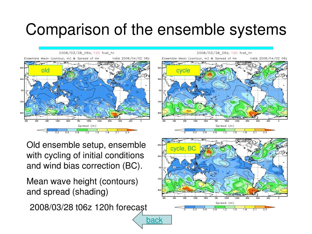 Comparison of the ensemble systems