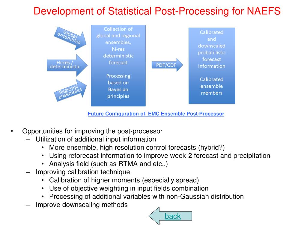 Development of Statistical Post-Processing for NAEFS