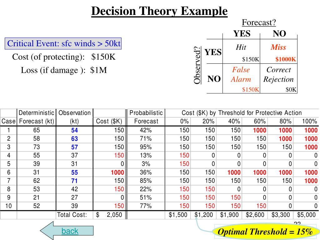 Optimal Threshold = 15%