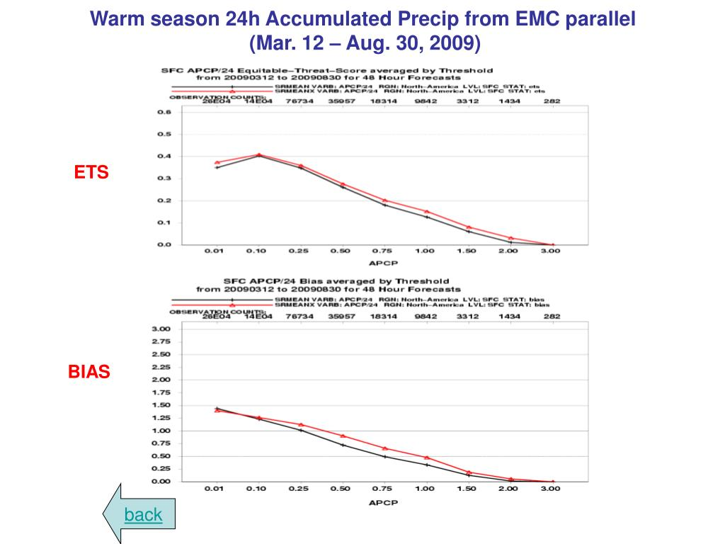 Warm season 24h Accumulated Precip from EMC parallel