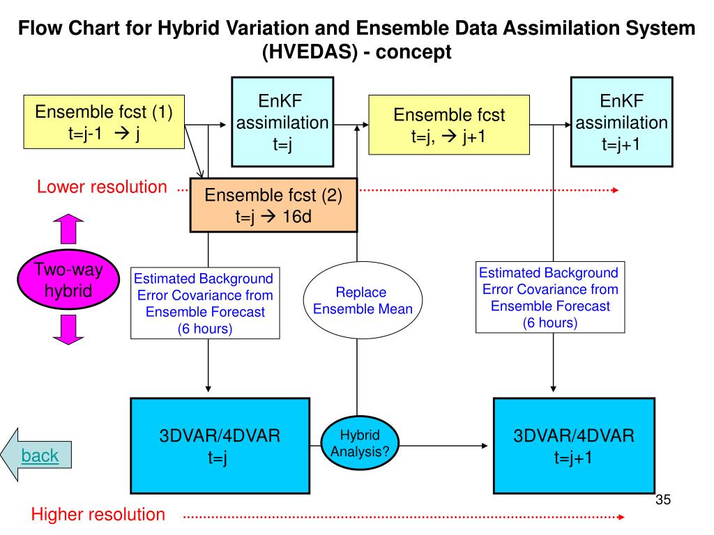 Flow Chart for Hybrid Variation and Ensemble Data Assimilation System (HVEDAS) - concept