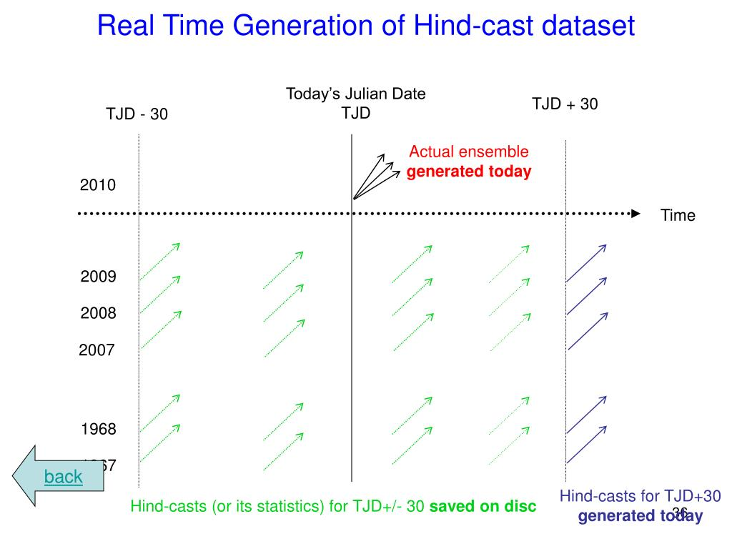 Real Time Generation of Hind-cast dataset