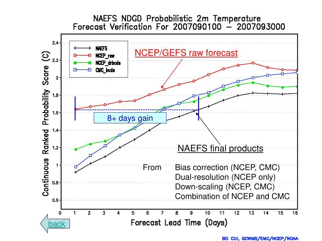 NCEP/GEFS raw forecast