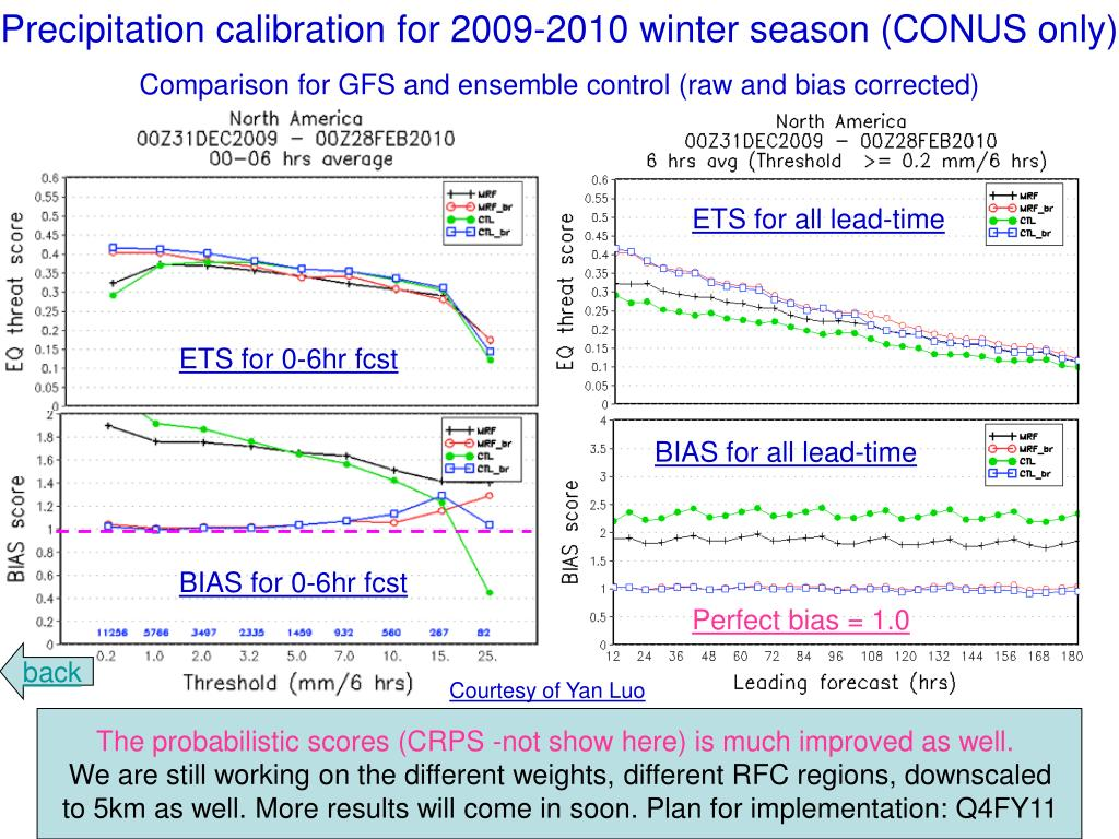 Precipitation calibration for 2009-2010 winter season (CONUS only)
