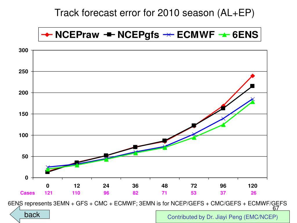 Track forecast error for 2010 season (AL+EP)