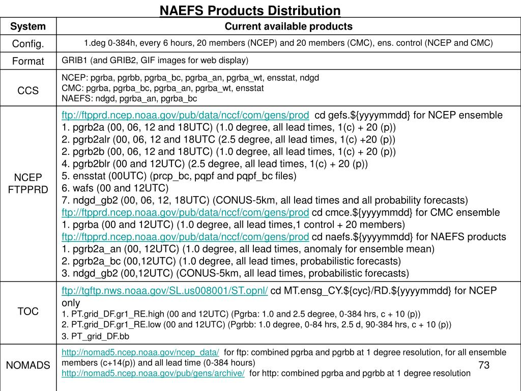 NAEFS Products Distribution