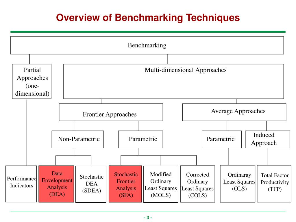 Overview of Benchmarking Techniques