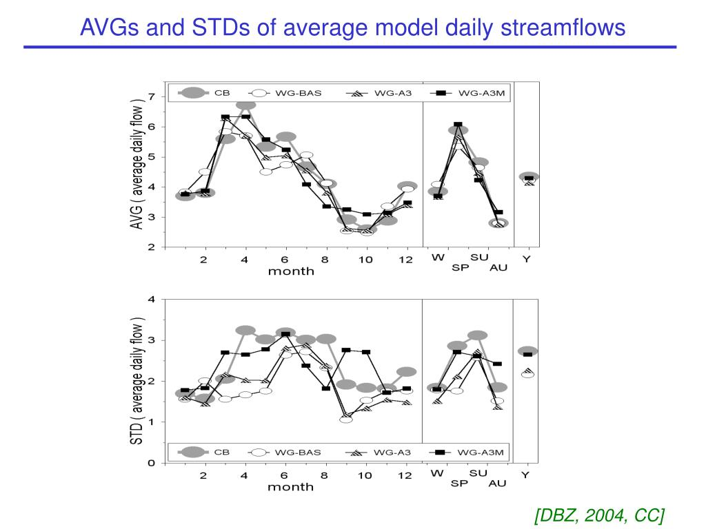 AVGs and STDs of average model daily streamflows
