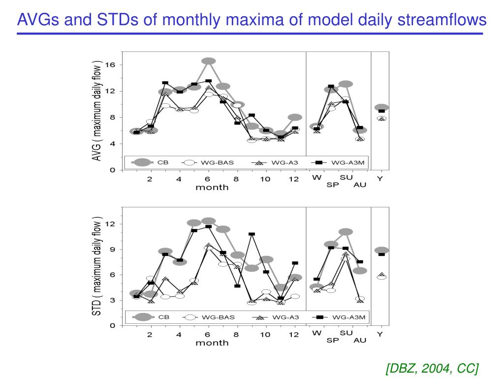 AVGs and STDs of monthly maxima of model daily streamflows