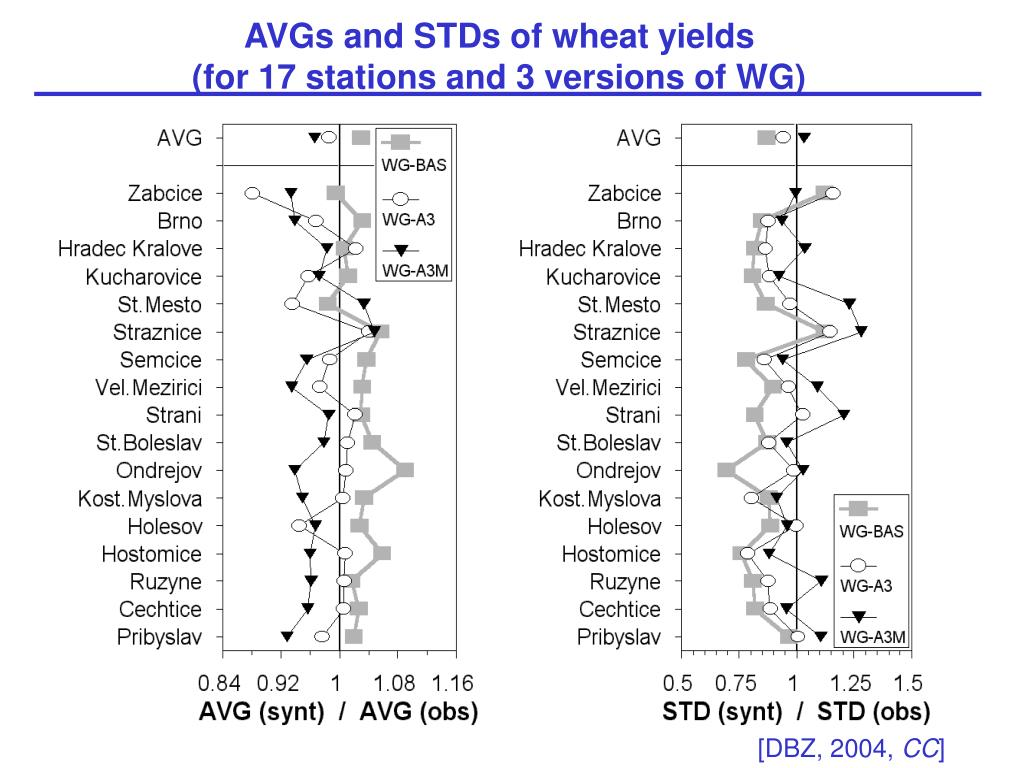 AVGs and STDs of wheat yields