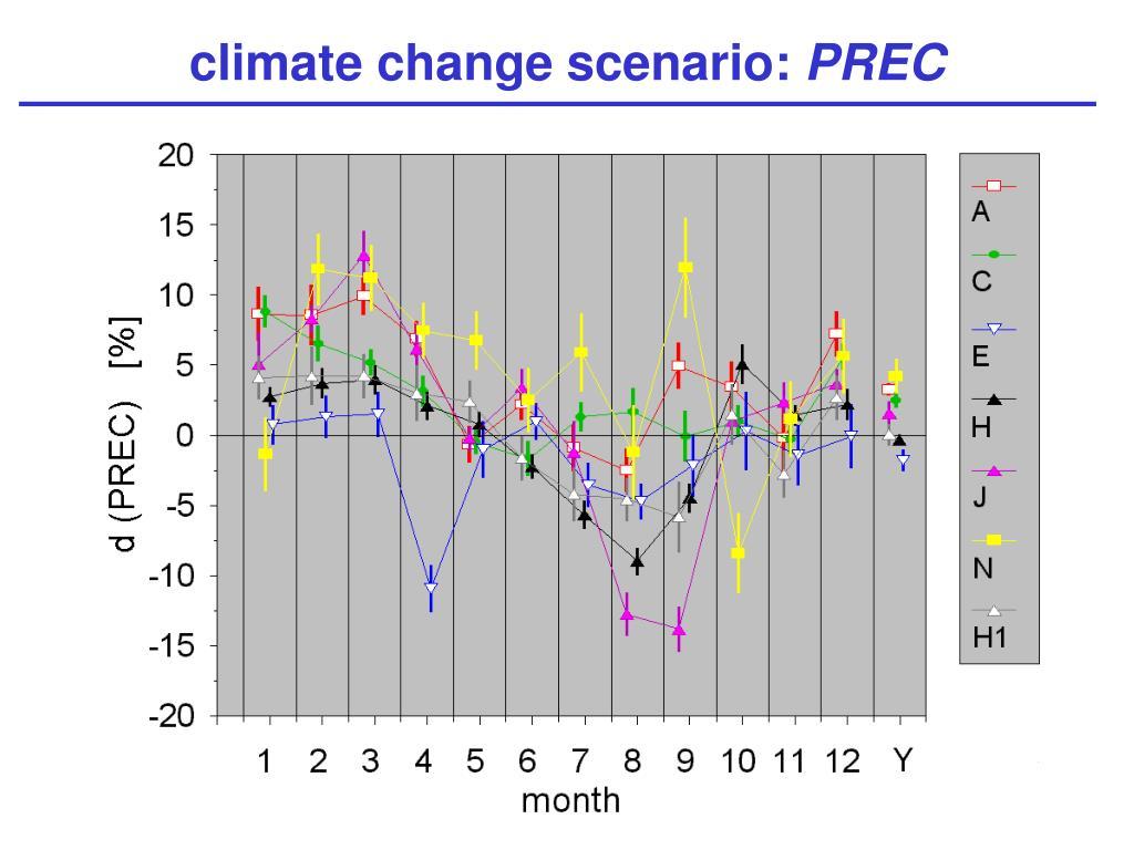 climate change scenario: