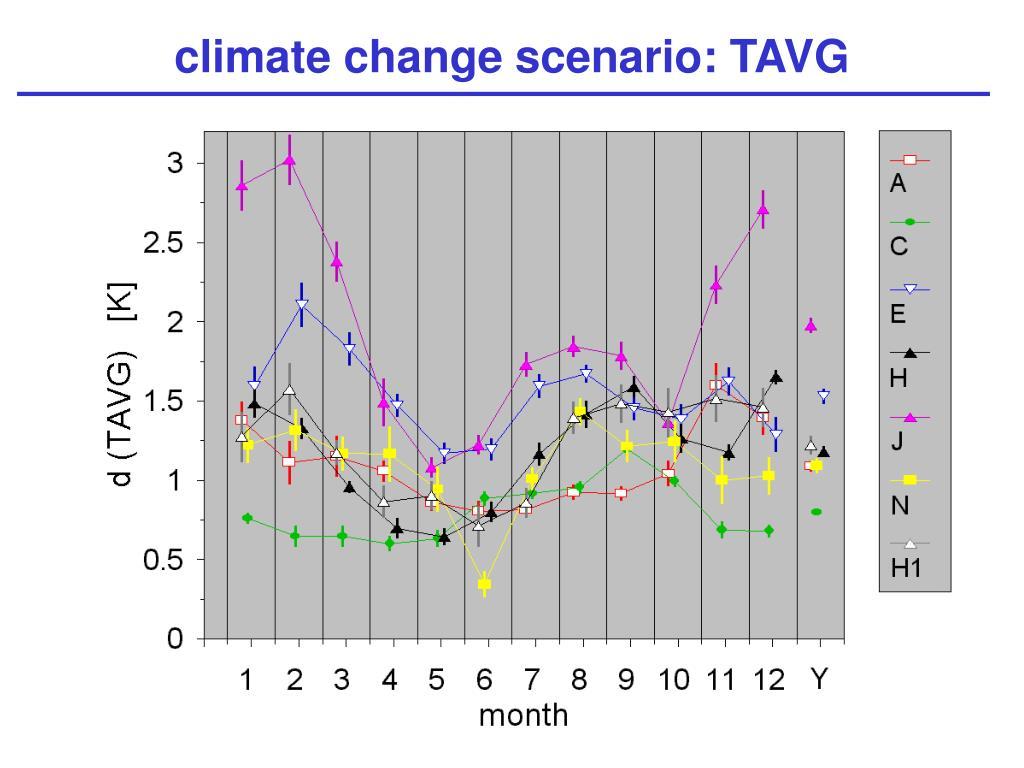 climate change scenario: TAVG