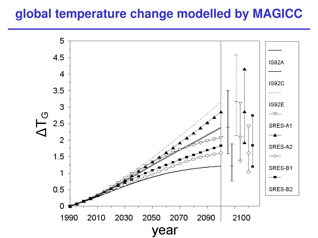 global temperature change modelled by MAGICC