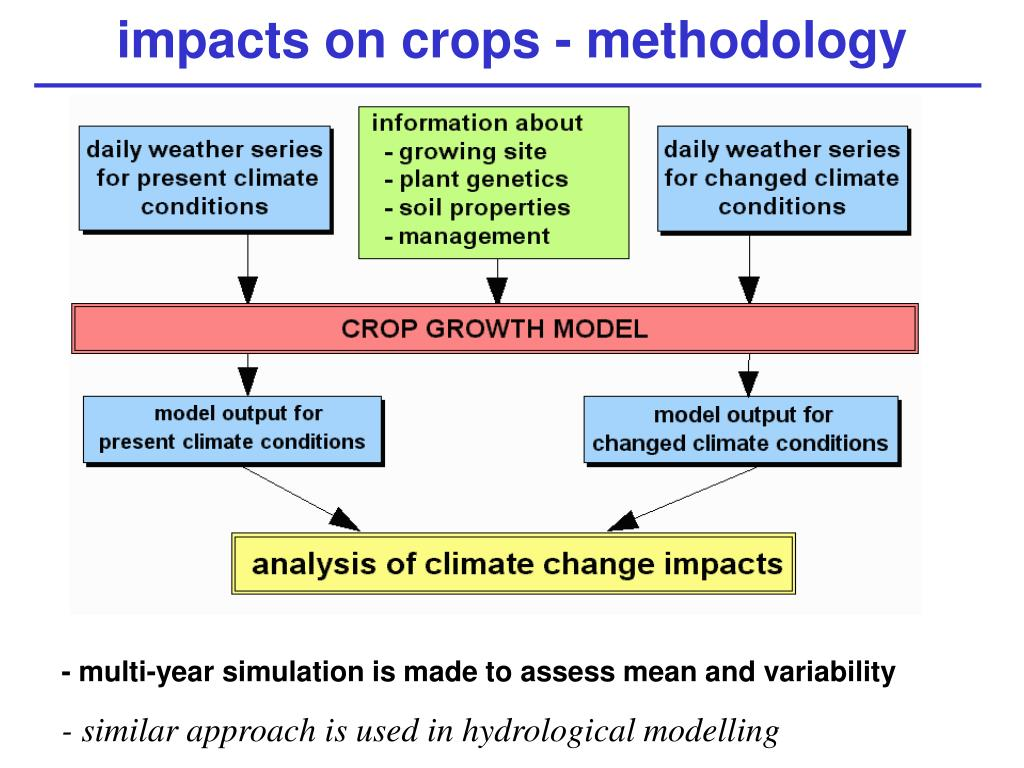 impacts on crops - methodology