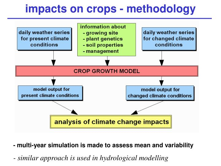 Impacts on crops methodology