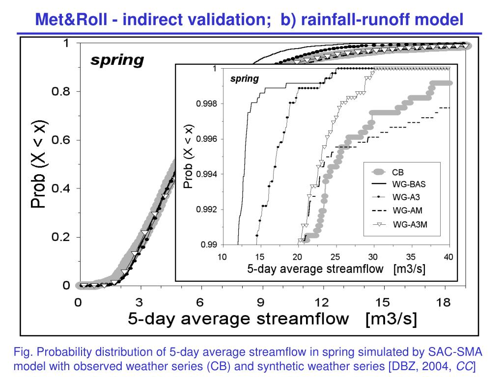 Met&Roll - indirect validation;  b) rainfall-runoff model