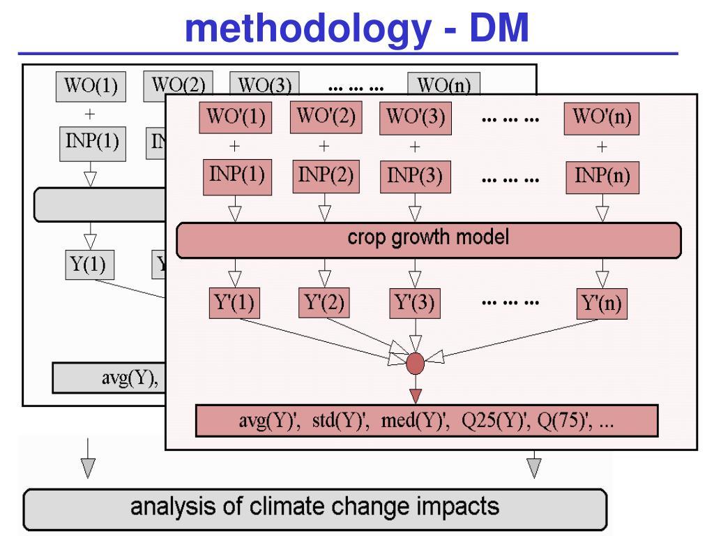 methodology - DM