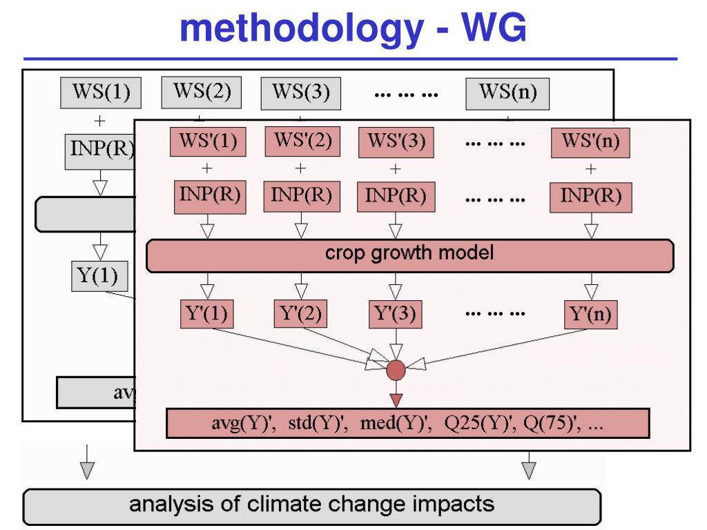 methodology - WG