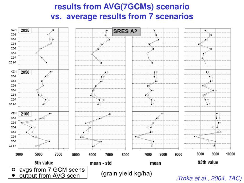 results from AVG(7GCMs) scenario