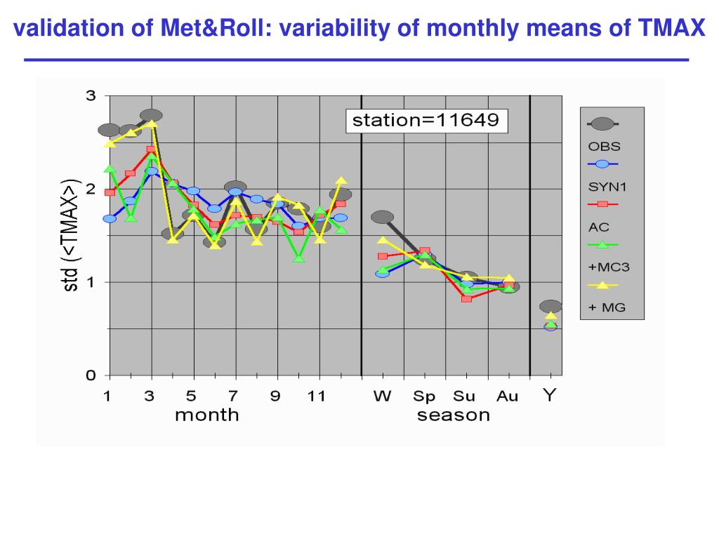 validation of Met&Roll: variability of monthly means of TMAX