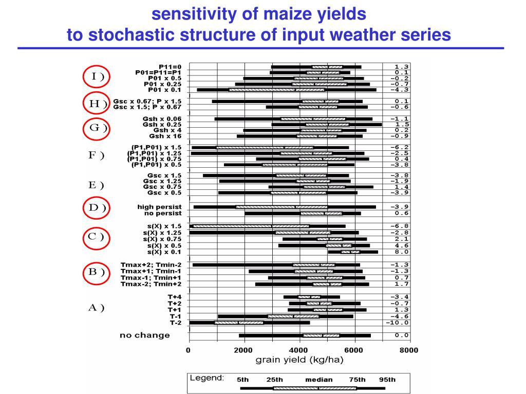 sensitivity of maize yields