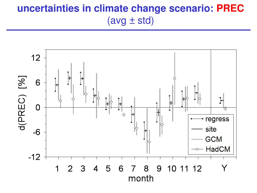 uncertainties in climate change scenario:
