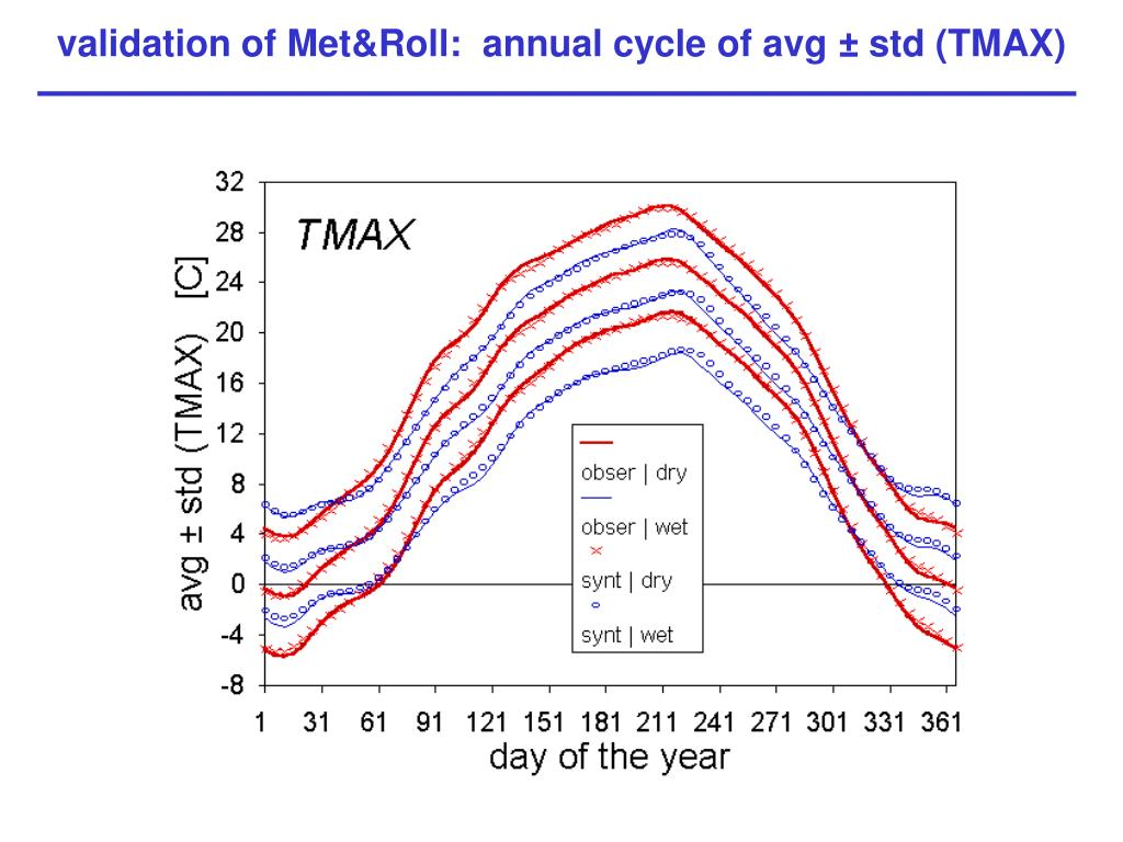 validation of Met&Roll:  annual cycle of avg