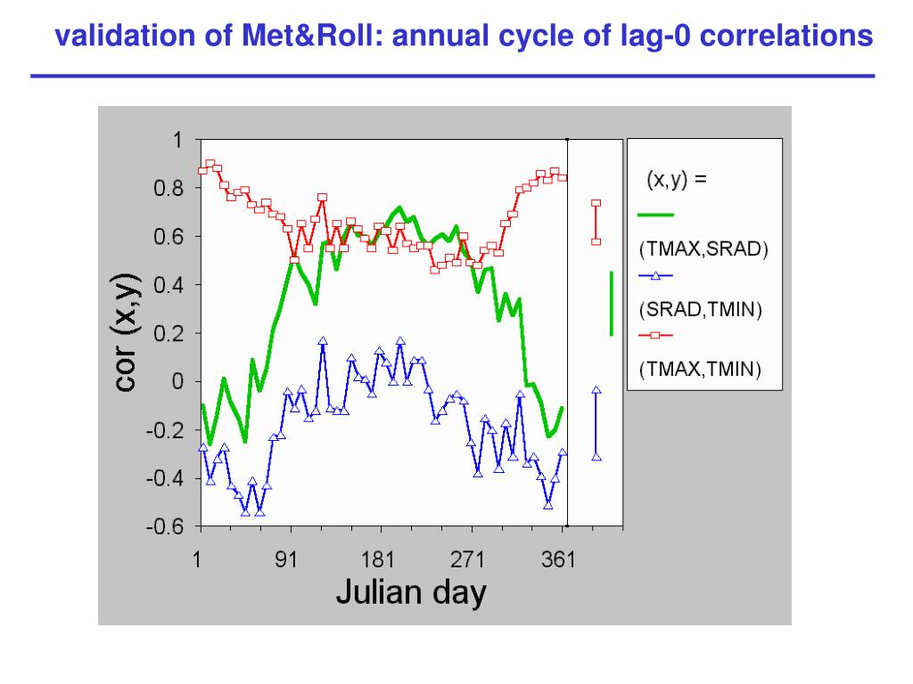 validation of Met&Roll: annual cycle of lag-0 correlations