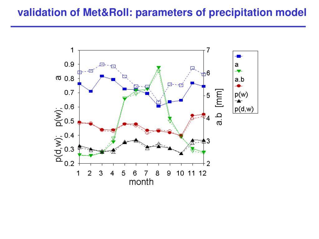 validation of Met&Roll: parameters of precipitation model