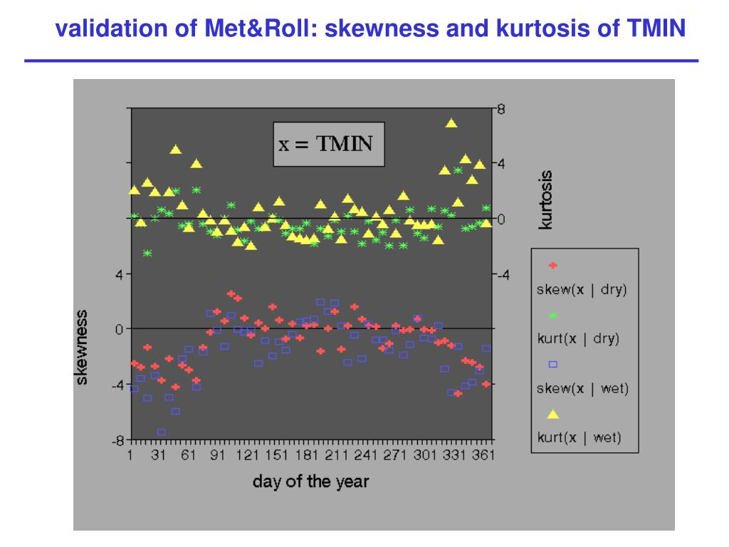validation of Met&Roll: skewness and kurtosis of TMIN