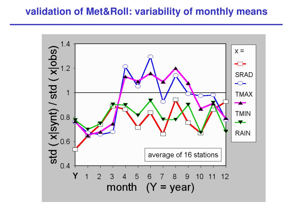 validation of Met&Roll: variability of monthly means