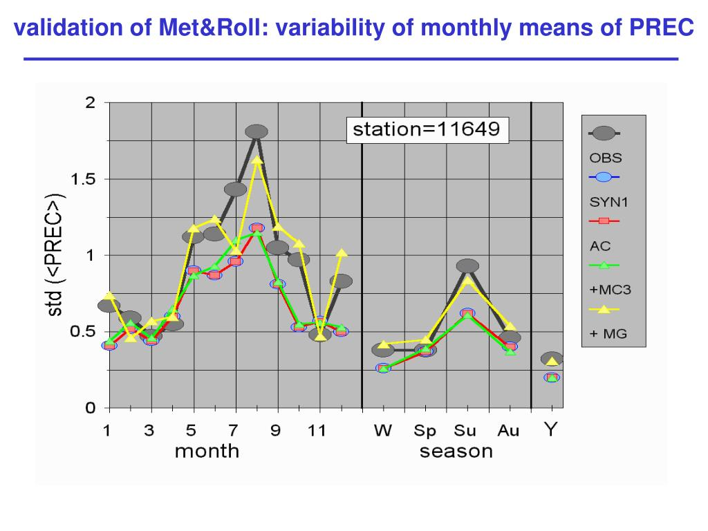 validation of Met&Roll: variability of monthly means of PREC