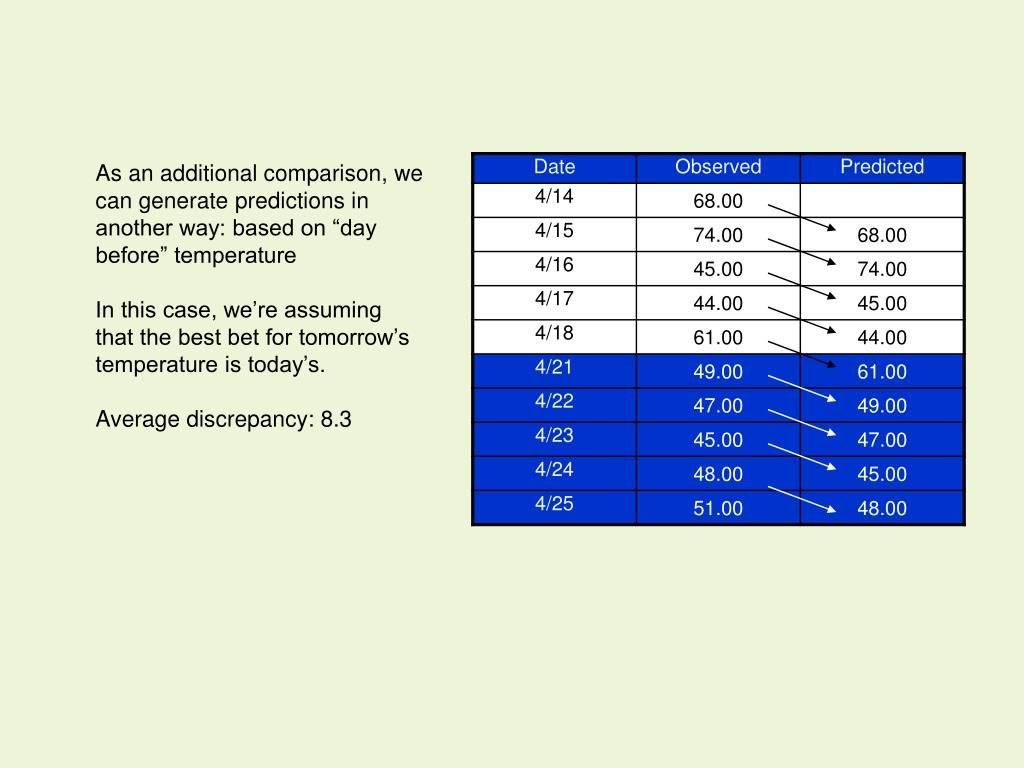 "As an additional comparison, we can generate predictions in another way: based on ""day before"" temperature"