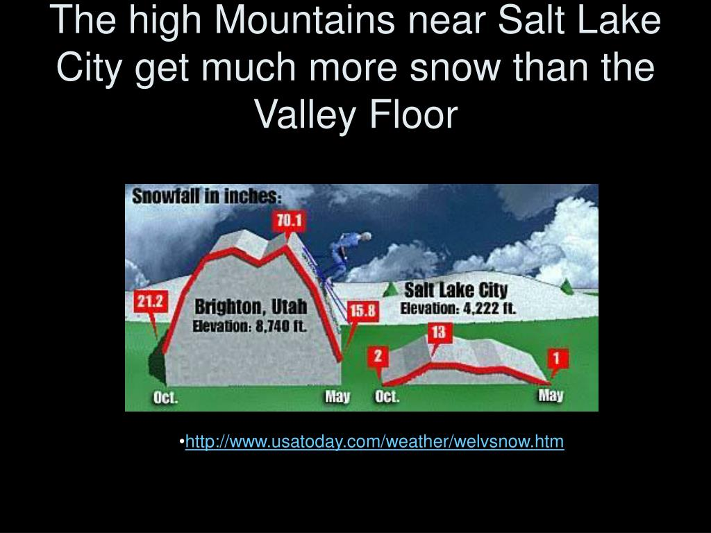 The high Mountains near Salt Lake City get much more snow than the Valley Floor