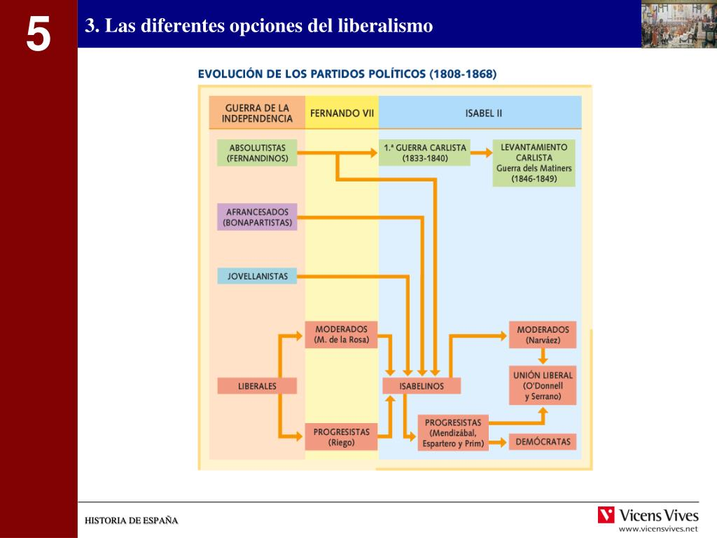 3. Las diferentes opciones del liberalismo