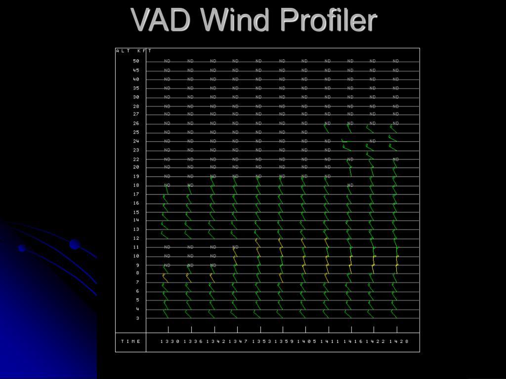 VAD Wind Profiler