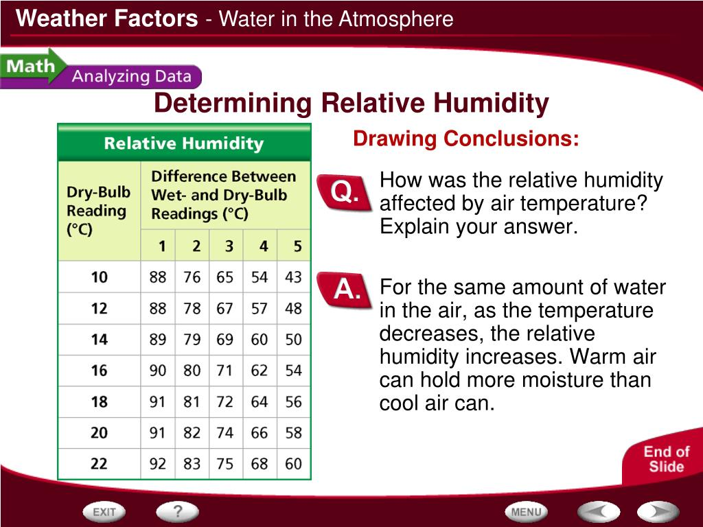 For the same amount of water in the air, as the temperature decreases, the relative humidity increases. Warm air can hold more moisture than cool air can.
