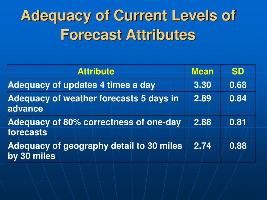 Adequacy of Current Levels of Forecast Attributes