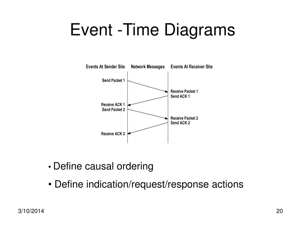 Event -Time Diagrams