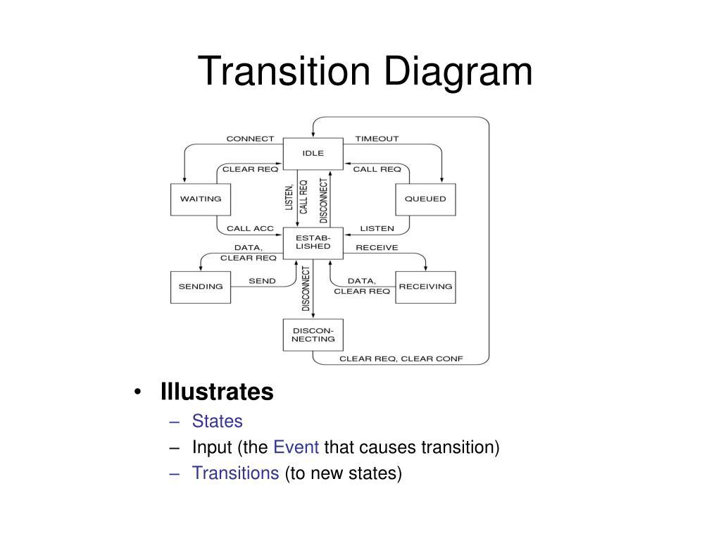 Transition Diagram