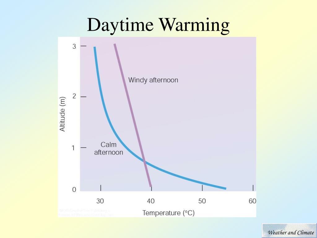 Daytime Warming