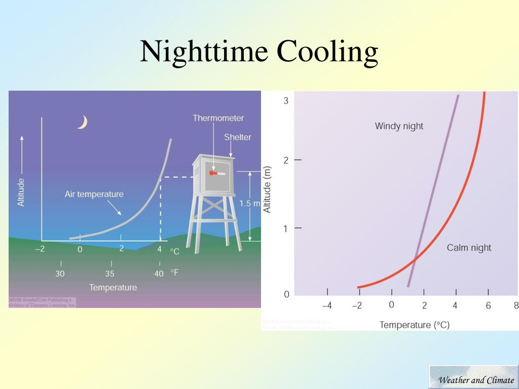 Nighttime Cooling