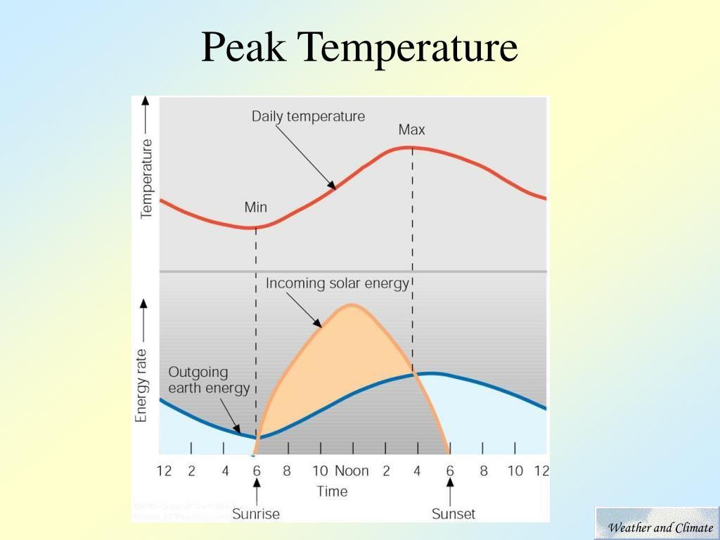 Peak Temperature