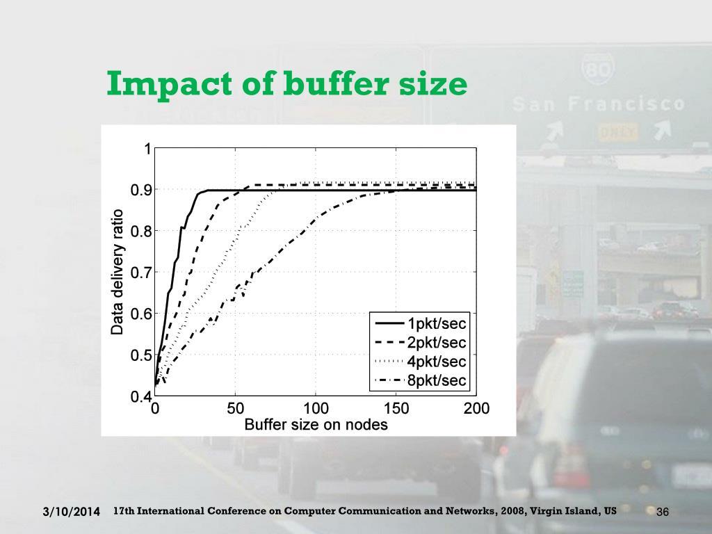 Impact of buffer size