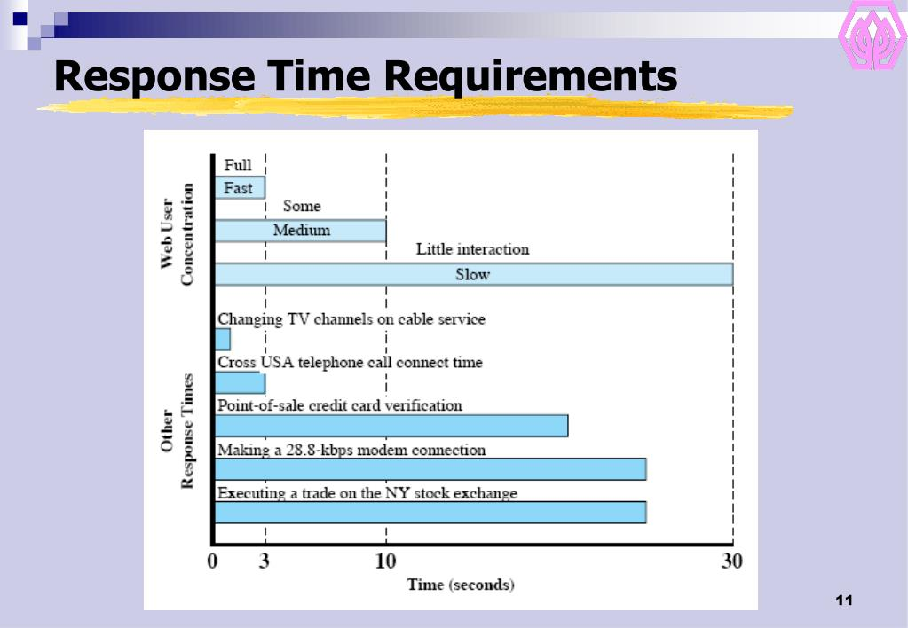 Response Time Requirements